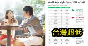 「全球約會平均開銷」出爐 台北一個月「平均花2萬」在約會...驚人數字竟然才18名!